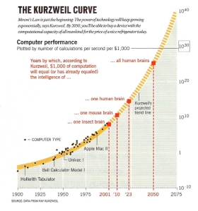 Kurzweil Curve showing growth of computing power. It shows that all human brains can be simulated by 2050.