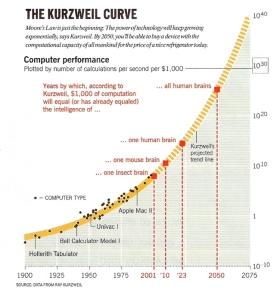 an analysis of the book of ray kurzweil 2017-11-12 how to create a mind: the secret of human thought revealed – ray kurzweil ——谷歌公司的技术主管——向我们展示了如何用反向工程来了解大脑是如何工作.